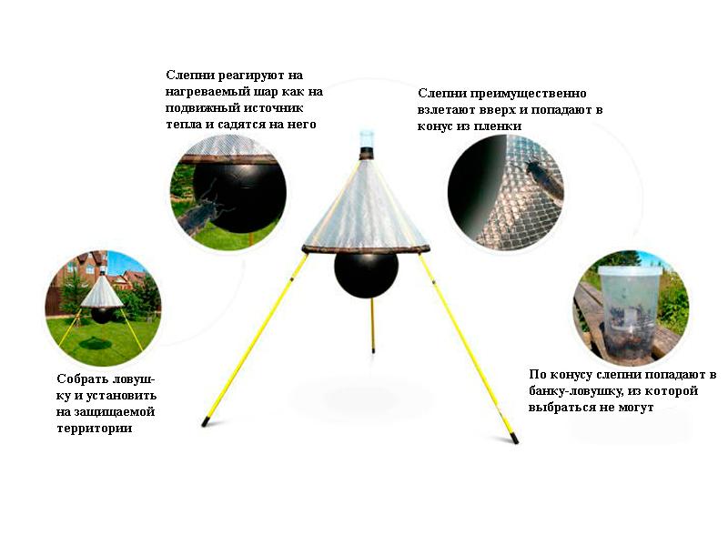 Схема работы ловушки для мух и слепней H-TRAP