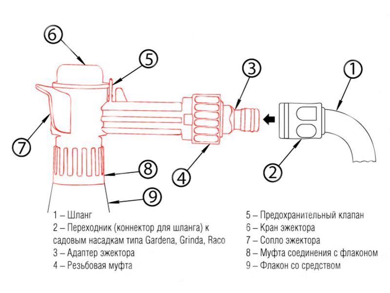 Конструкция эжектора средства Dr. Klaus Insect Super